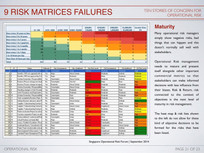 Risk Matrices Failures