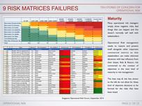 Risk Matrices Failures