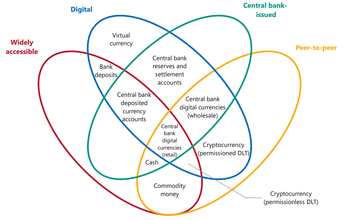 The Central Bank Money Flower