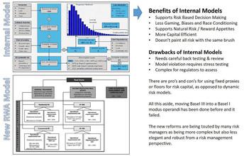 Basel Reforms Slip