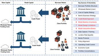 BIS Rationalises Basel III