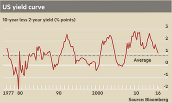 Boost Growth by Inverting Yield Curves