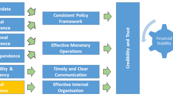 IMF ISO 31000 on Governance