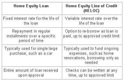 Home Equity Loans and Lines of Credit -- What's the Difference?
