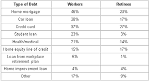 Types of Debt Held by Workers and Retirees