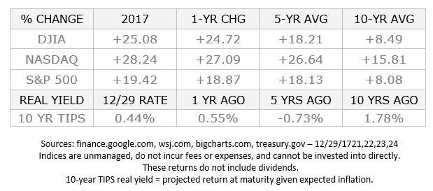 Monthly Economic Update: November 2017