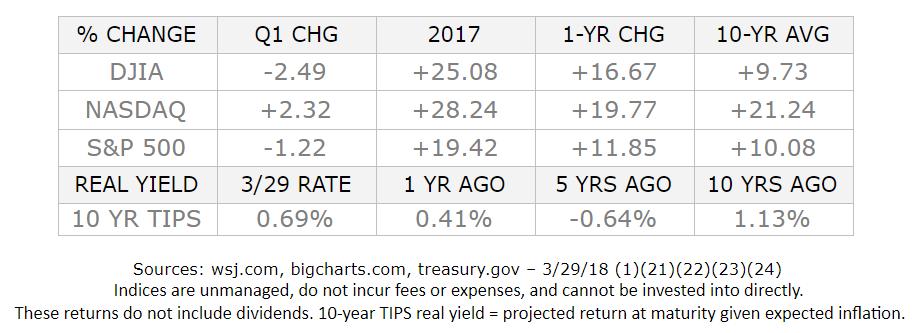2018: A First Quarter Review