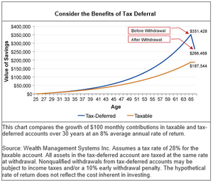 Consider the Benefits of Tax Deferral