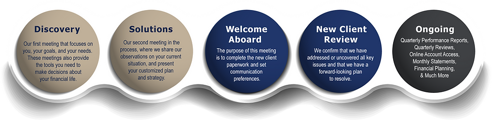 The Oatley & Diak Process starts with a Discovery Meeting and end with ongoing services