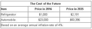 The Cost of the Future