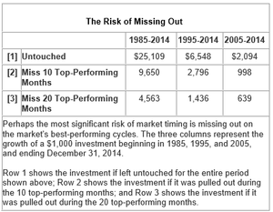 The Risk of Missing Out