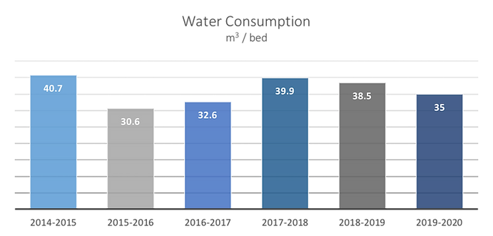 Water consumption.png
