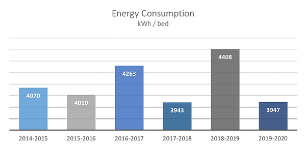 Energy consumption.png