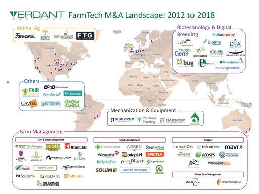 Ag Technology: The Next Wave of Consolidation