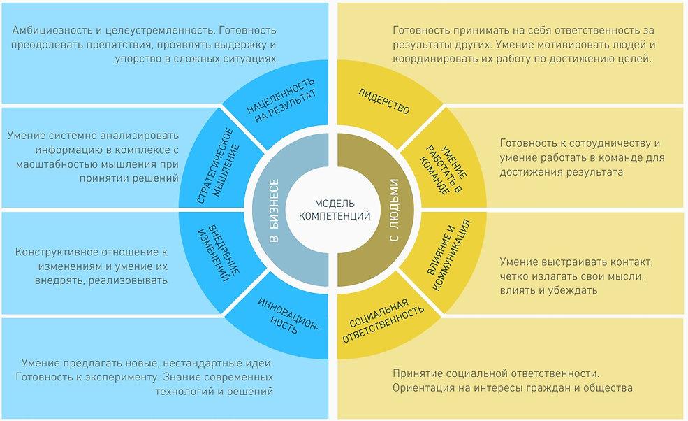 Лидеры России примеры заданий с решениями, как подготовиться к конкурсу