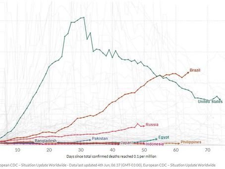 COVID-19: Comparação entre países com 100 a 350 milhões de habitantes