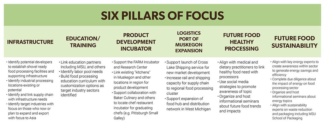 Six Pillars of Focus.png