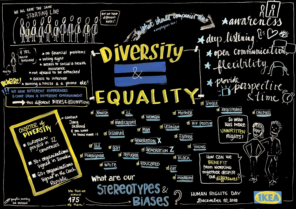 Diversity, equality, ikea