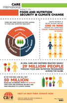 Care International Infographics