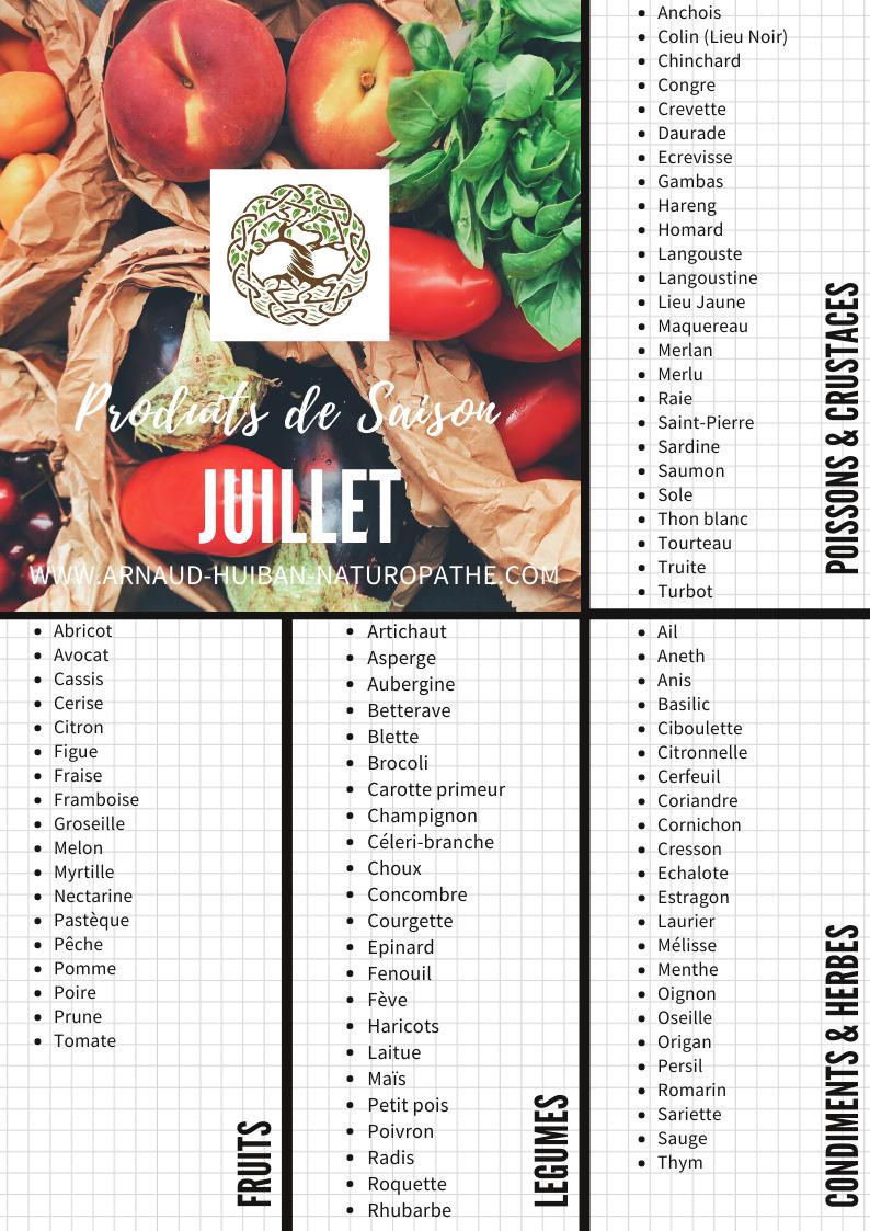Arnaud Huiban Naturopathie Naturopathe Coach Alimentation Nutrition sportif La Rochelle Charente Maritime bien être calendrier de saison fruits légumes poissons lagord laleu pallice île de ré carhaix nevers paris