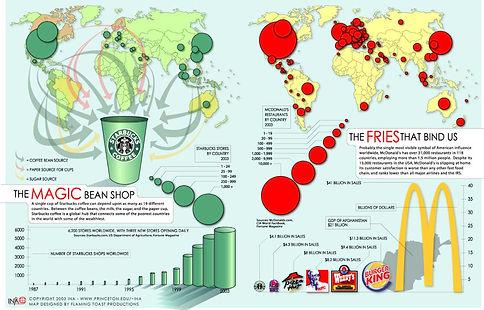 'Starbucksization' and 'McDonaldization'