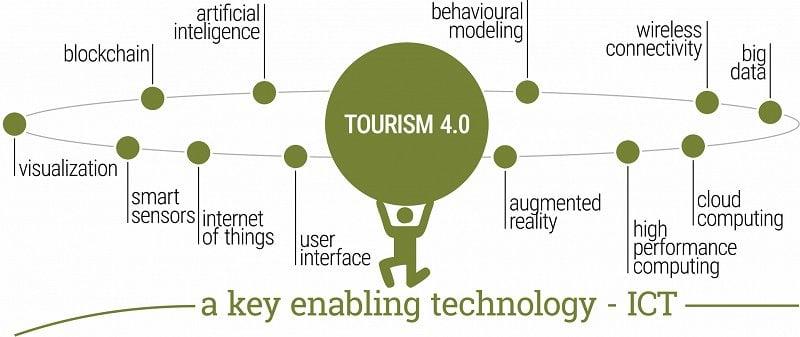 12__Tourism 4.0