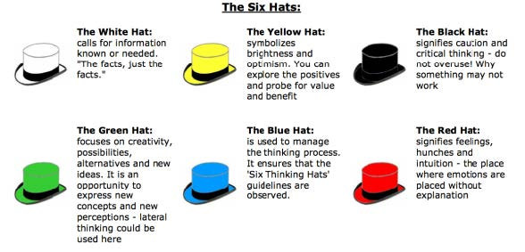Edward de Bono - Six Thinking Hats