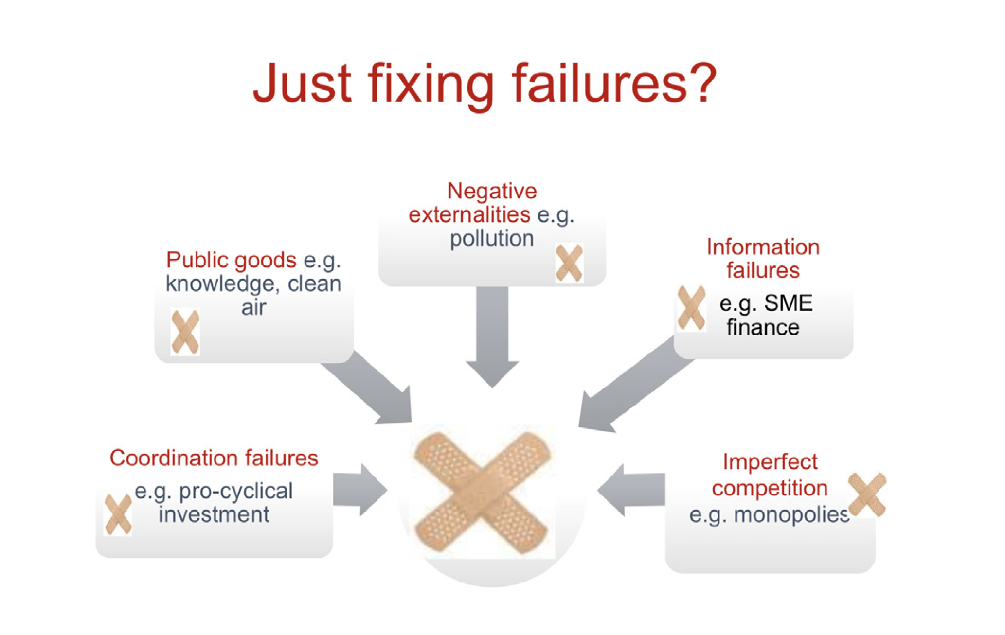 03__Not just fixing failures