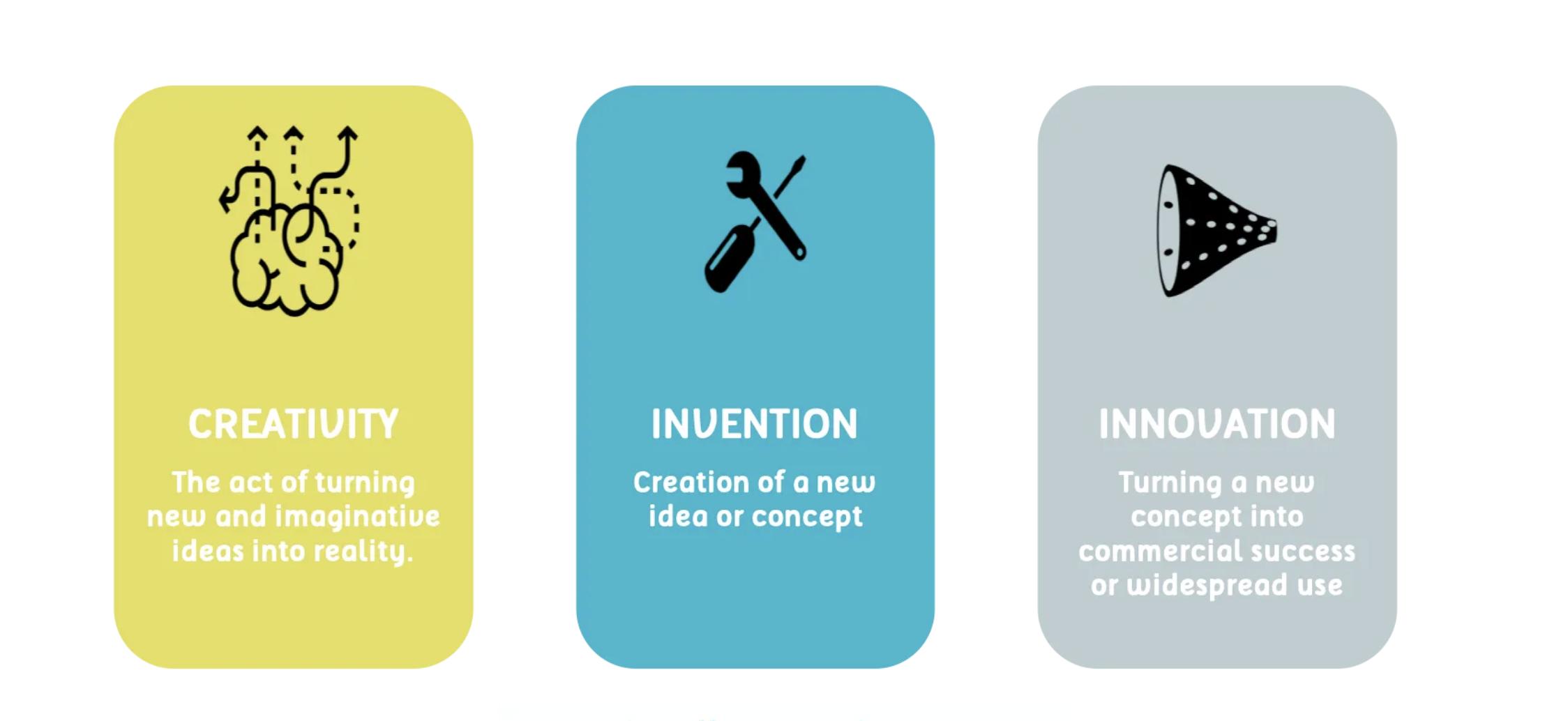 01__Invention vs innovation