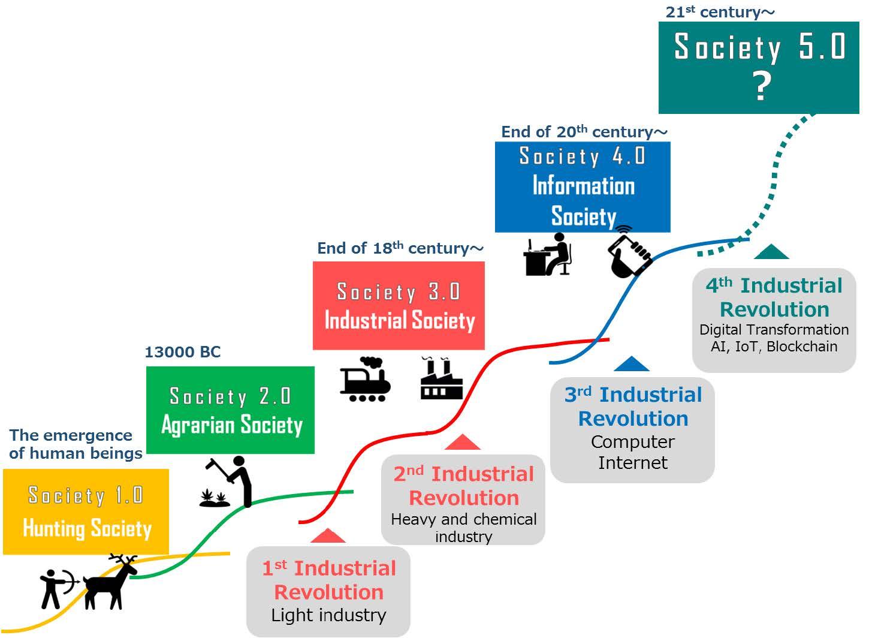 13__Society 5.0