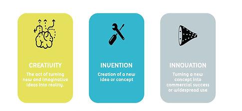 Invention vs innovation.jpg