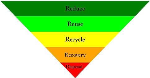 Waste hierarchy.jpg