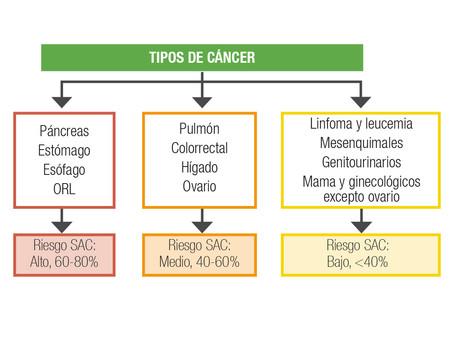 Síndrome anorexia caquexia en pacientes con cáncer