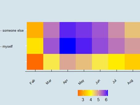 Covid-19 sentiment survey