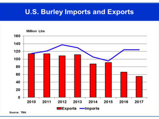 Tobacco Import Trends and Policy