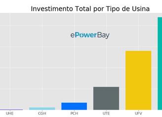 Custos de Projetos Eólicos do Mercado Livre