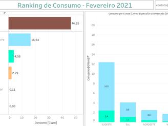 Ranking Consumidores - Fevereiro 2021
