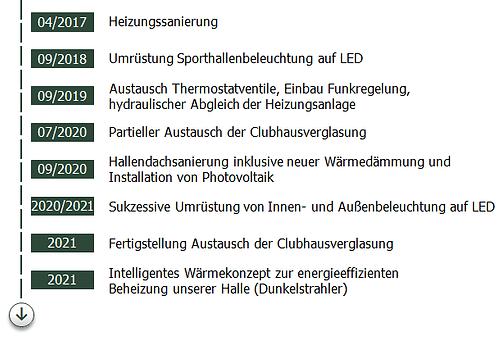 Zeitstrahl Klimaschutz TC Haßloch_2020-1