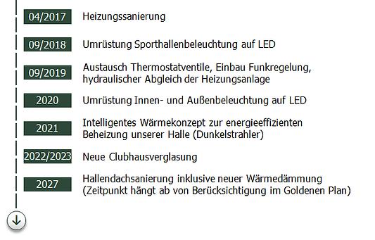 Zeitstrahl umgesetzter und geplanter energetischer Maßnahmen, 04/2017: Heizungssanierung, 09/2018: Umrüstung auf LED Hallenbeleuchtung, 09/2019: Austausch Thermostatventile, 2020: LED Innen- und Außenbeleuchtung, 2021: Neues Beheizungskonzept der Tennishalle, 2022/2023: Neue Clubhausverglasung, 2027: Hallendachsanierung inkl Wärmedämmung
