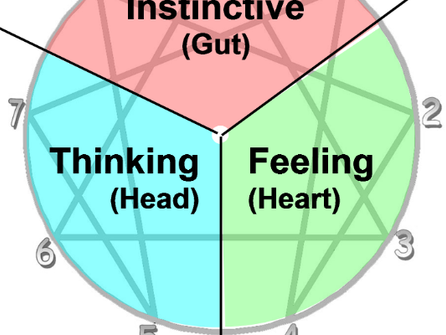 How useful is knowing about the Head, Heart or Body Centres to improve your interpersonal skills?