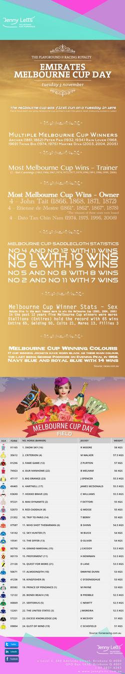 Melbourne Cup Stats