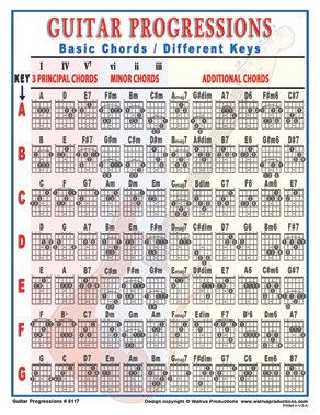 Guitar Progressions Laminated Chart