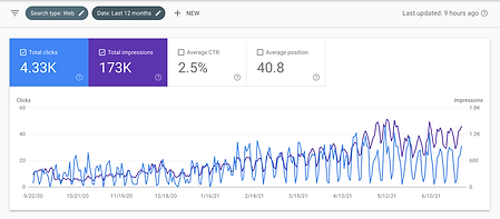 Google Search Console Performance for Cedrus Website as of July 2 2021.png