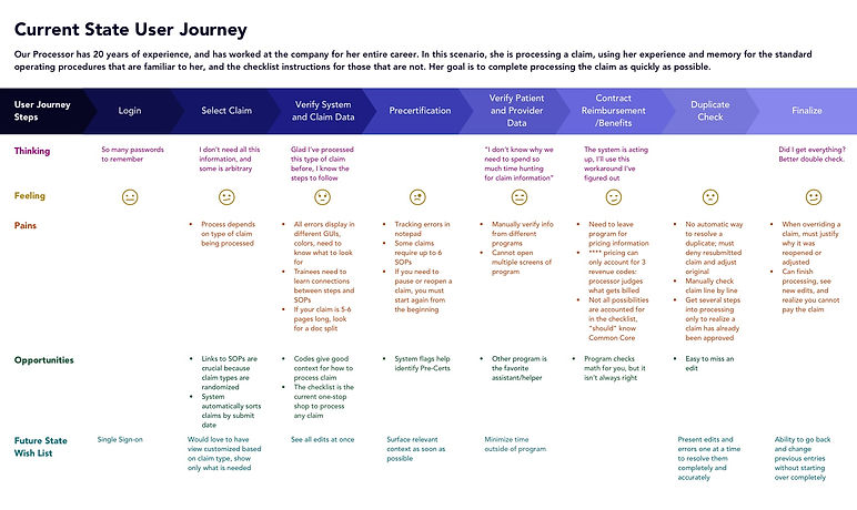 Current State User Journey whitelabeled.