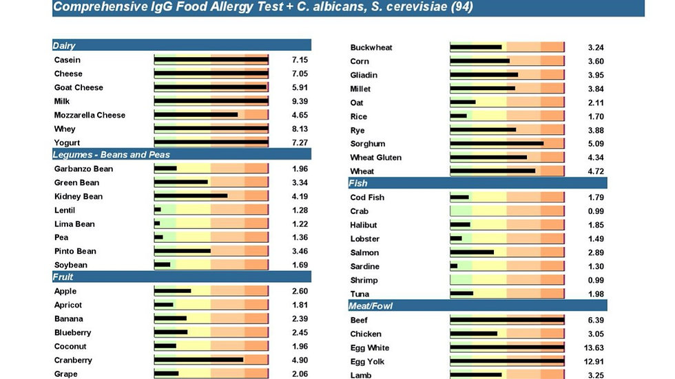 IgG Food Sensitivity Test with Candida/Yeast