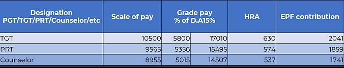 Staff Salary.png
