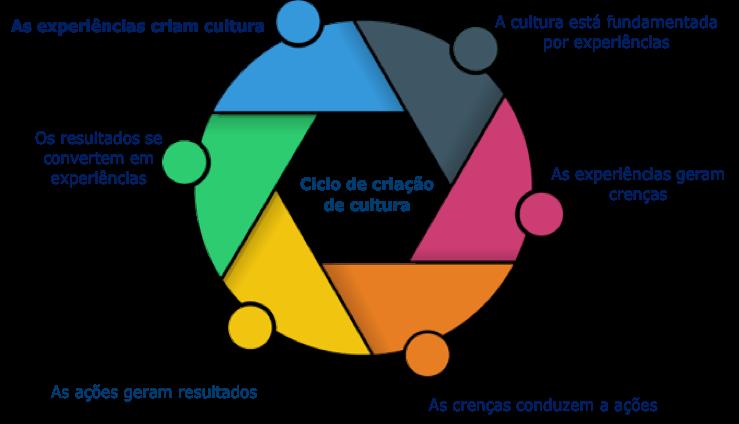 Formação da Cultura de SSO da Afam Consultoria.
