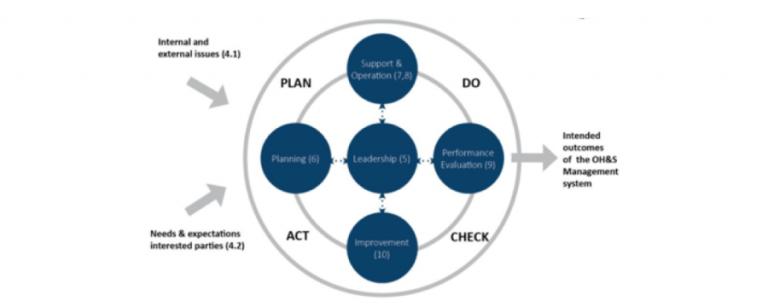 ISO 45001 da Afam Consultoria