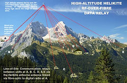 Airborne Communications, High Bandwidth, Coverage