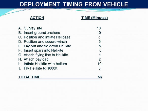 Deployment time from a Vehicle